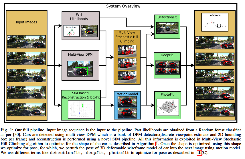 Monocular Reconstruction of Vehicles: Combining SLAM with Shape